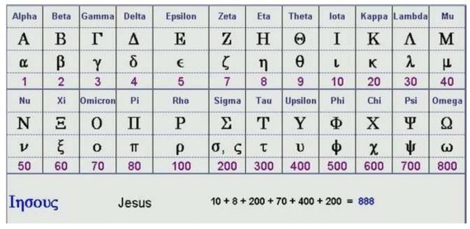 jesus in greek
